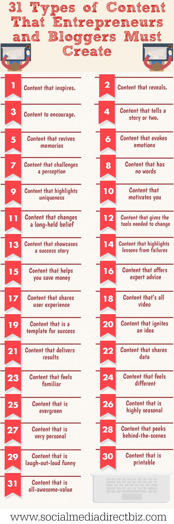 31 types of content that entrepreneurs must create Infographic
